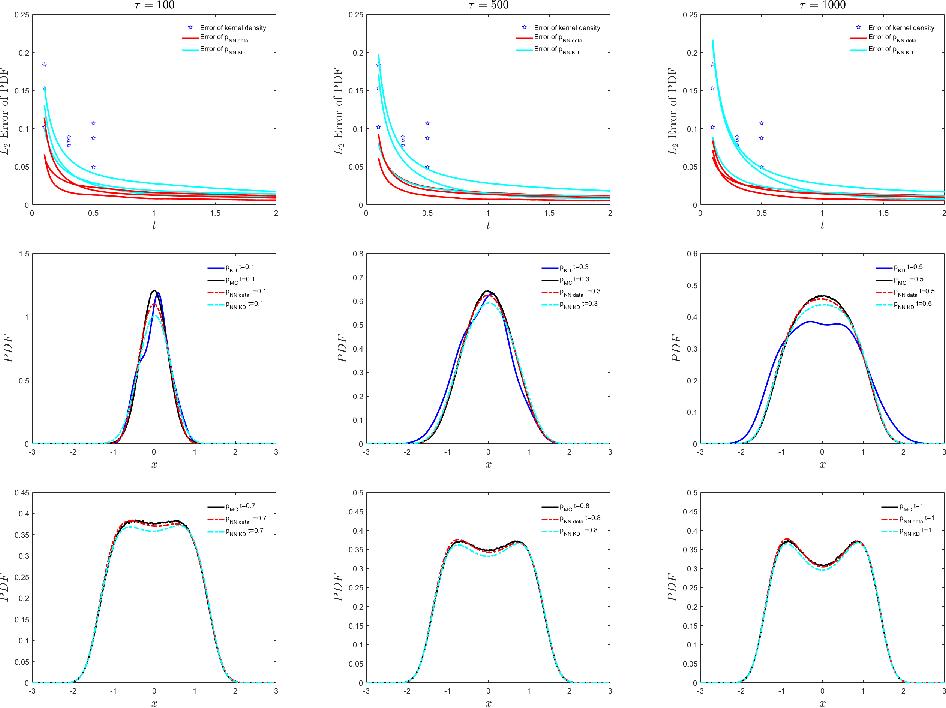 Figure 4 for Solving Inverse Stochastic Problems from Discrete Particle Observations Using the Fokker-Planck Equation and Physics-informed Neural Networks