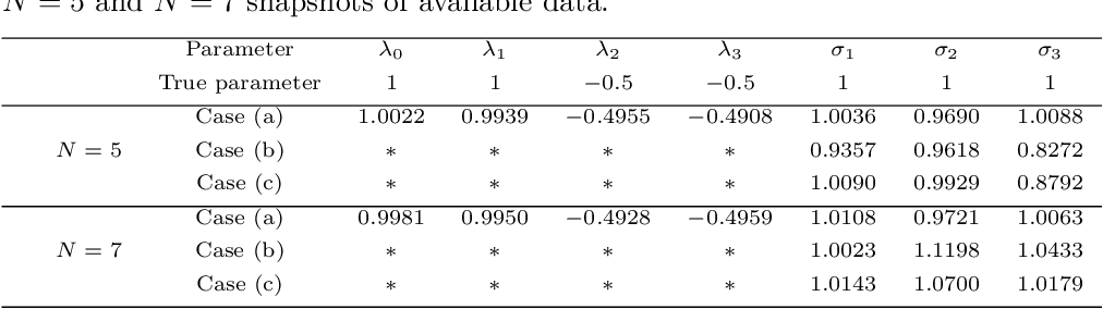 Figure 3 for Solving Inverse Stochastic Problems from Discrete Particle Observations Using the Fokker-Planck Equation and Physics-informed Neural Networks