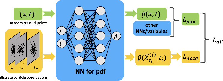 Figure 1 for Solving Inverse Stochastic Problems from Discrete Particle Observations Using the Fokker-Planck Equation and Physics-informed Neural Networks