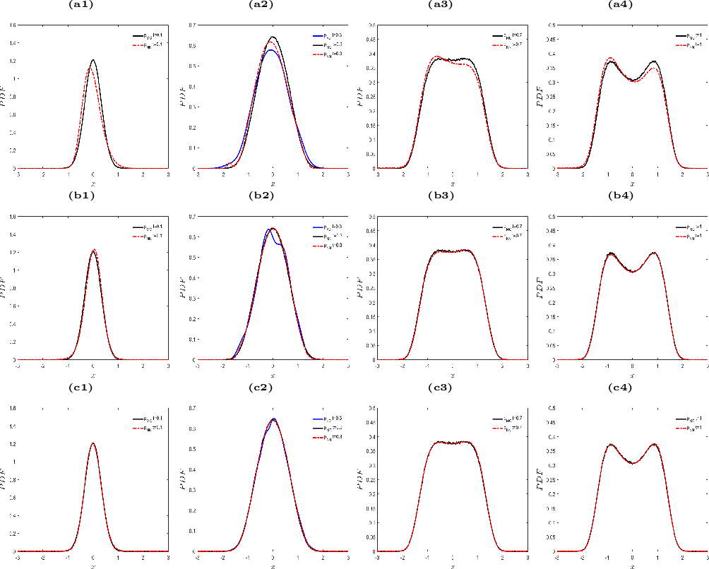 Figure 2 for Solving Inverse Stochastic Problems from Discrete Particle Observations Using the Fokker-Planck Equation and Physics-informed Neural Networks