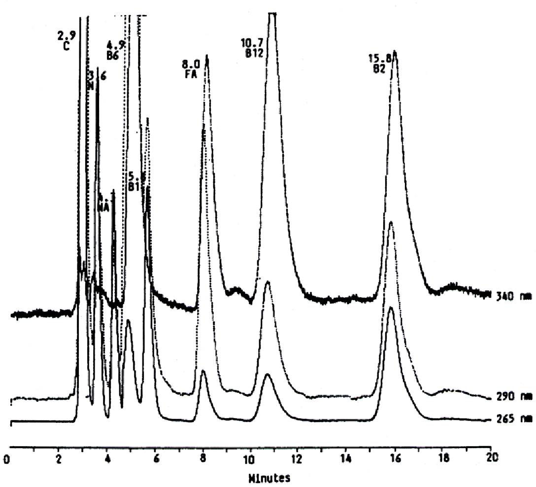 Simultaneous determination of b vitamins and ascorbic acid in multi figure 1 ccuart
