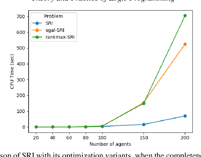 Figure 4 for A General Framework for Stable Roommates Problems using Answer Set Programming