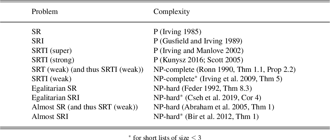 Figure 1 for A General Framework for Stable Roommates Problems using Answer Set Programming