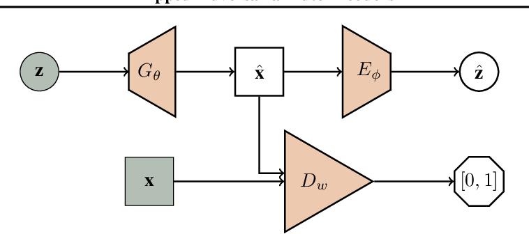 Figure 1 for Flipped-Adversarial AutoEncoders