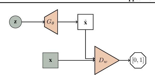 Figure 2 for Flipped-Adversarial AutoEncoders