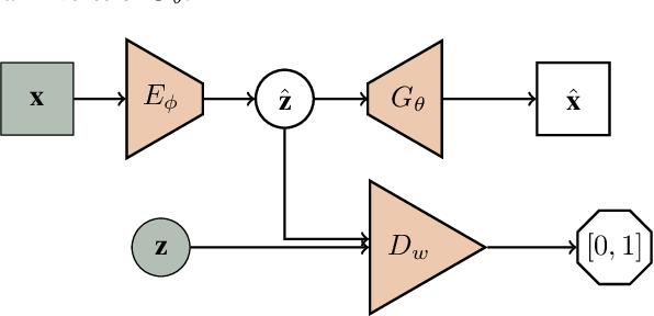 Figure 3 for Flipped-Adversarial AutoEncoders