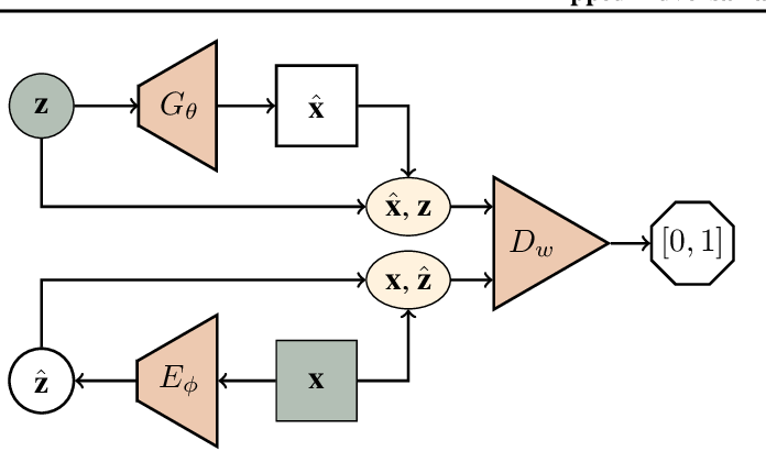 Figure 4 for Flipped-Adversarial AutoEncoders