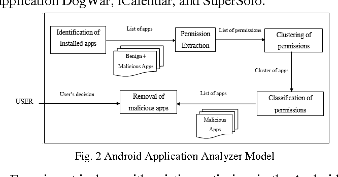 PDF] A Comprehensive Study for Mobile Android Malware Detection