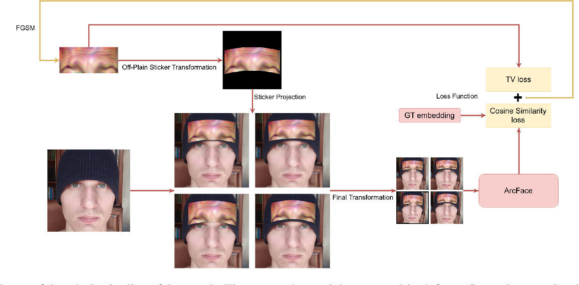 Figure 2 for AdvHat: Real-world adversarial attack on ArcFace Face ID system