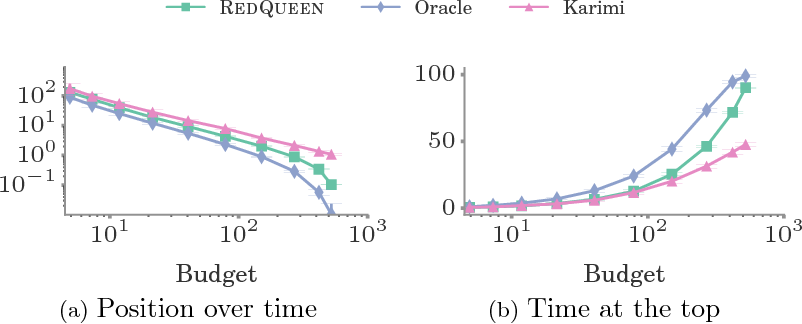 Figure 3 for Steering Social Activity: A Stochastic Optimal Control Point Of View