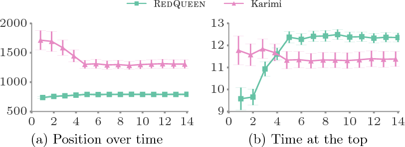 Figure 4 for Steering Social Activity: A Stochastic Optimal Control Point Of View