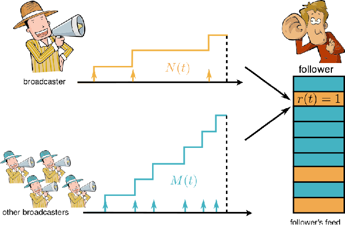 Figure 1 for Steering Social Activity: A Stochastic Optimal Control Point Of View