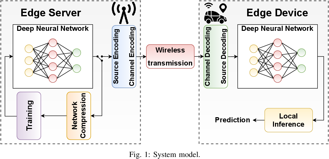 Figure 1 for AirNet: Neural Network Transmission over the Air