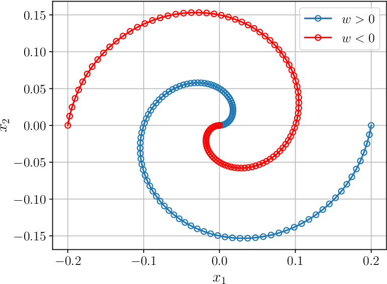 Figure 2 for AirNet: Neural Network Transmission over the Air