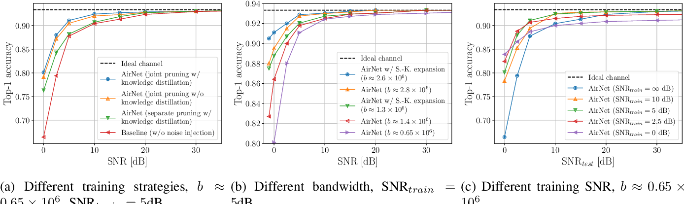 Figure 4 for AirNet: Neural Network Transmission over the Air
