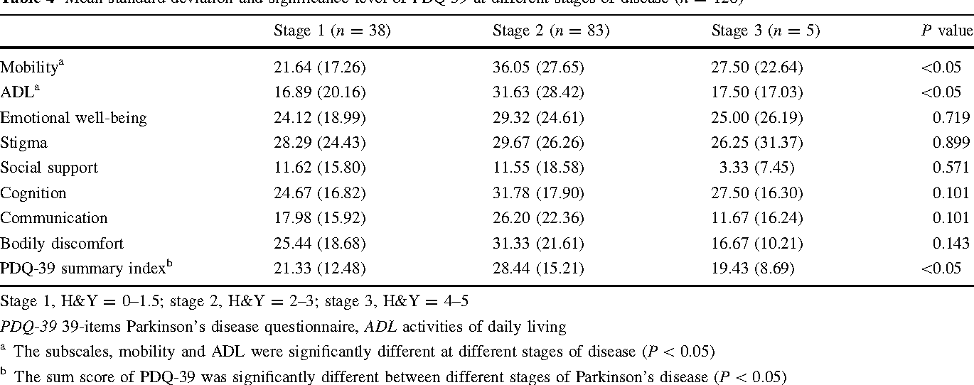 Table 4 from Reliability and validity of PDQ-39: a quality
