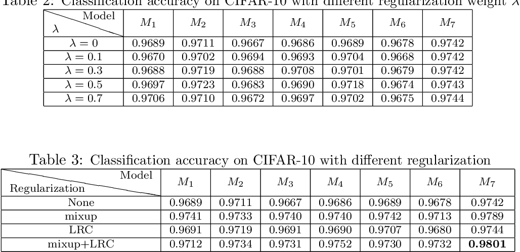 Figure 3 for An Empirical Study on Regularization of Deep Neural Networks by Local Rademacher Complexity