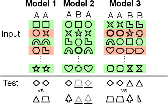 Figure 1 for Relational reasoning and generalization using non-symbolic neural networks