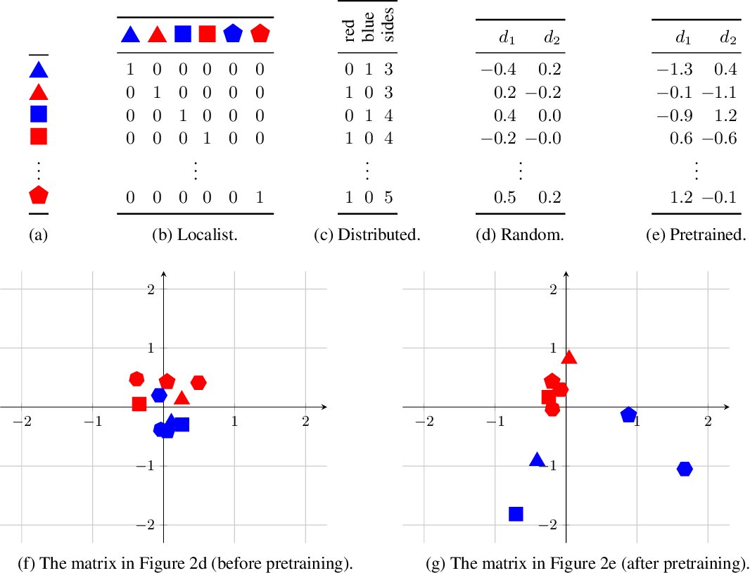 Figure 2 for Relational reasoning and generalization using non-symbolic neural networks