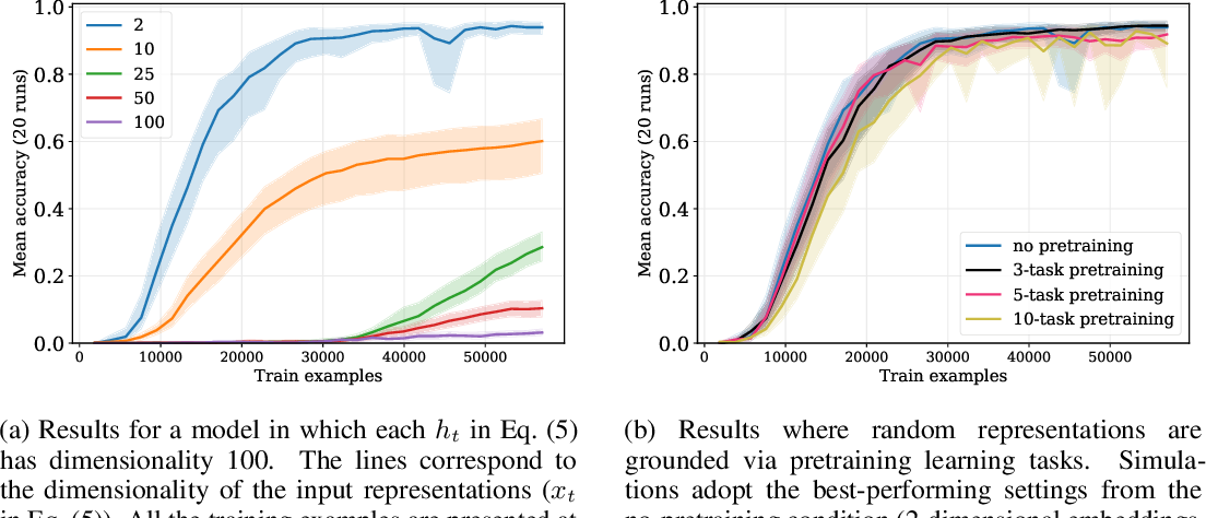 Figure 4 for Relational reasoning and generalization using non-symbolic neural networks