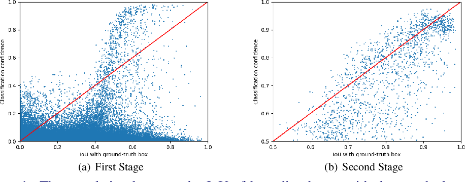 Figure 1 for Cascade RetinaNet: Maintaining Consistency for Single-Stage Object Detection