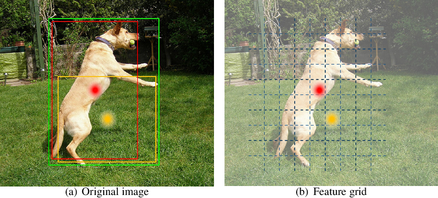 Figure 3 for Cascade RetinaNet: Maintaining Consistency for Single-Stage Object Detection