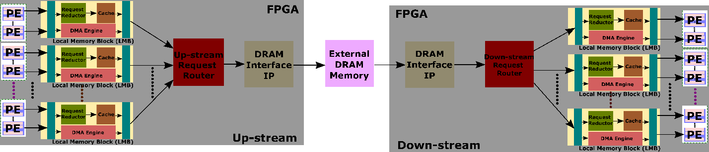Figure 1 for Reconfigurable Low-latency Memory System for Sparse Matricized Tensor Times Khatri-Rao Product on FPGA