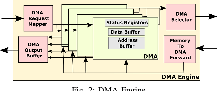 Figure 2 for Reconfigurable Low-latency Memory System for Sparse Matricized Tensor Times Khatri-Rao Product on FPGA