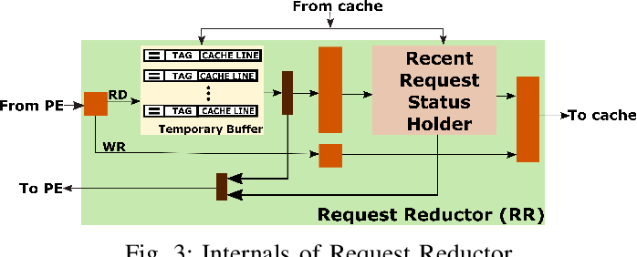 Figure 3 for Reconfigurable Low-latency Memory System for Sparse Matricized Tensor Times Khatri-Rao Product on FPGA