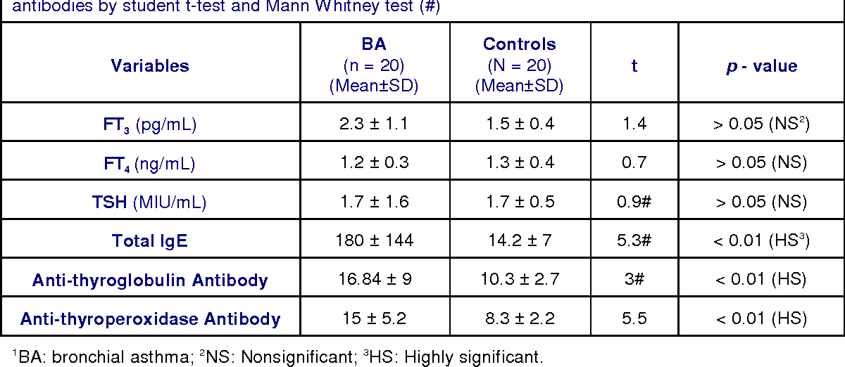 Table 2. Comparison between BA versus controls as regard total IgE, thyroid profile and thyroid autoantibodies by student t-test and Mann Whitney test (#)