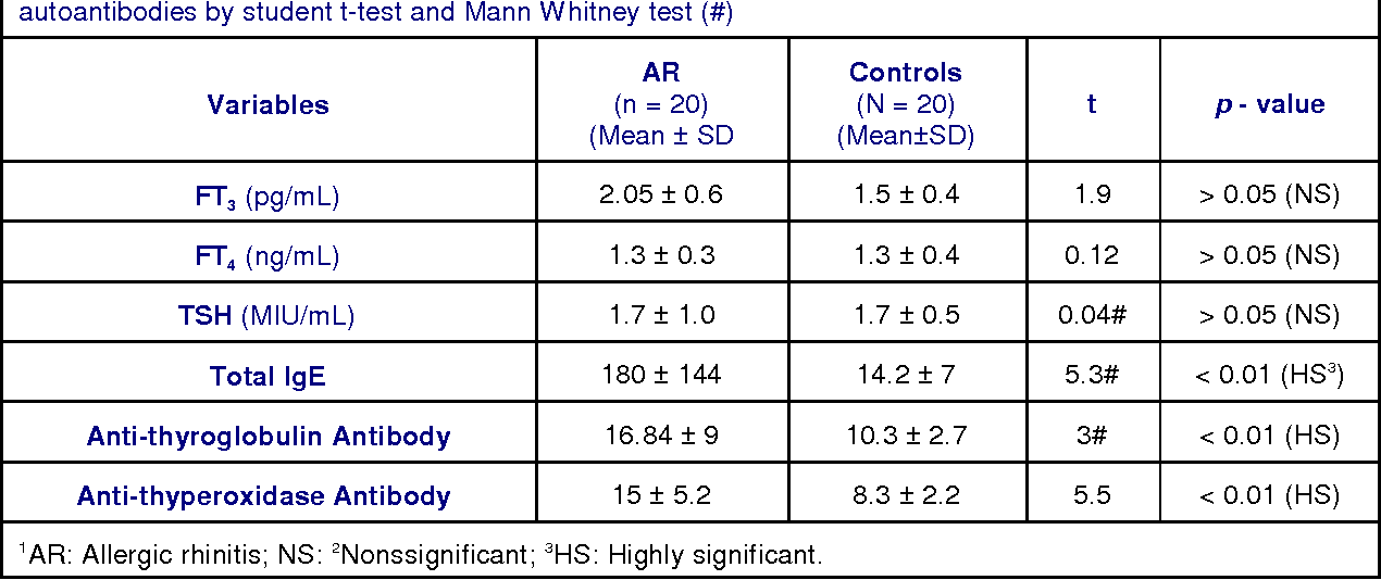 Table 3. Comparison between AR versus controls as regard total IgE, thyroid profile and thyroid autoantibodies by student t-test and Mann Whitney test (#)