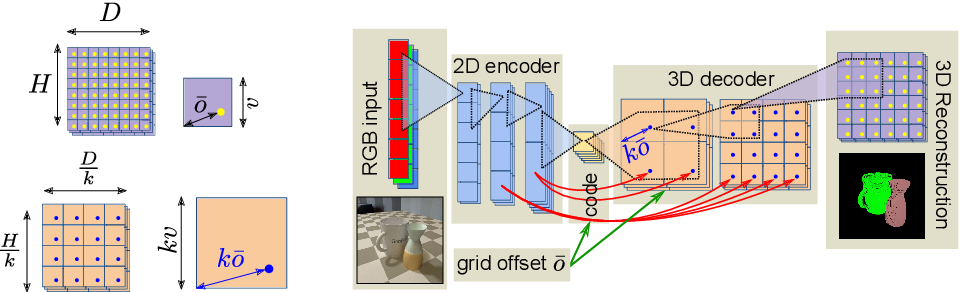 Figure 3 for CoReNet: Coherent 3D scene reconstruction from a single RGB image