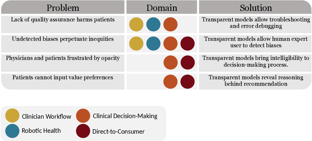 Figure 2 for The Three Ghosts of Medical AI: Can the Black-Box Present Deliver?