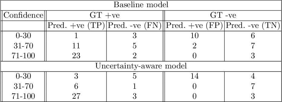 Figure 2 for Uncertainty-Aware Training for Cardiac Resynchronisation Therapy Response Prediction