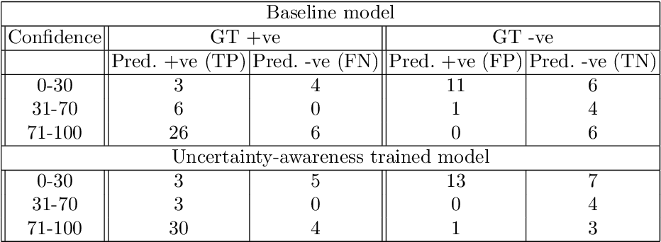 Figure 3 for Uncertainty-Aware Training for Cardiac Resynchronisation Therapy Response Prediction