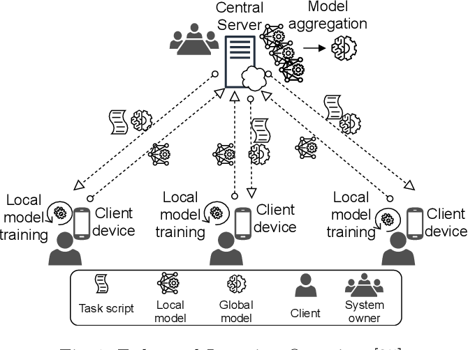 Figure 1 for FLRA: A Reference Architecture for Federated Learning Systems