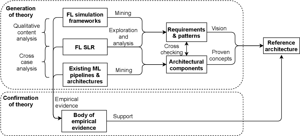 Figure 3 for FLRA: A Reference Architecture for Federated Learning Systems