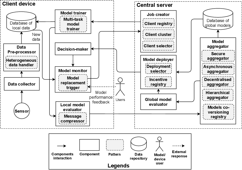 Figure 4 for FLRA: A Reference Architecture for Federated Learning Systems