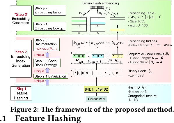 Figure 3 for Binary Code based Hash Embedding for Web-scale Applications