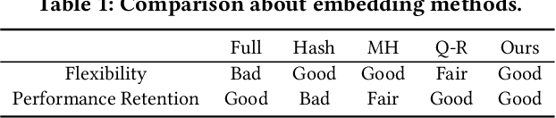 Figure 2 for Binary Code based Hash Embedding for Web-scale Applications