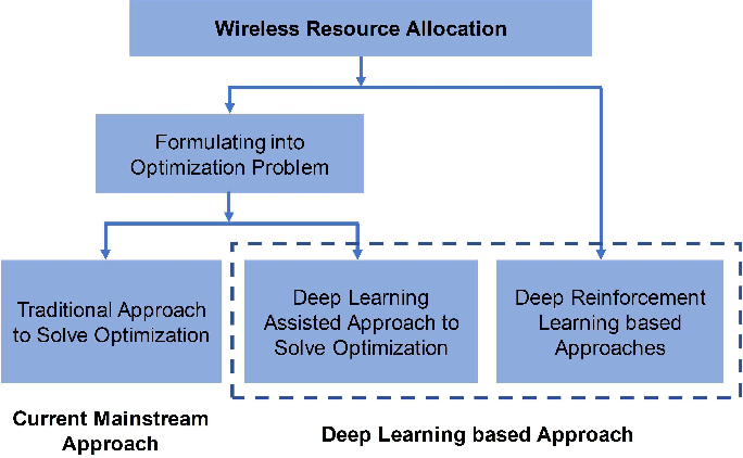 Figure 1 for Deep Learning based Wireless Resource Allocation with Application to Vehicular Networks