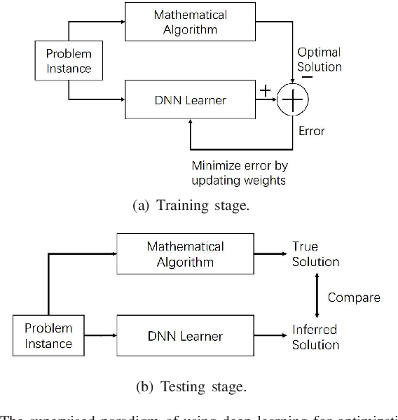 Figure 3 for Deep Learning based Wireless Resource Allocation with Application to Vehicular Networks
