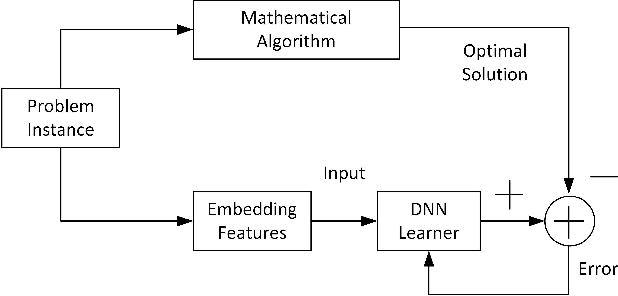 Figure 4 for Deep Learning based Wireless Resource Allocation with Application to Vehicular Networks