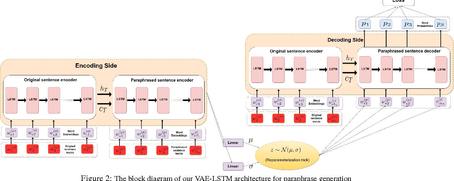 Figure 3 for A Deep Generative Framework for Paraphrase Generation