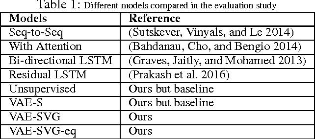 Figure 2 for A Deep Generative Framework for Paraphrase Generation