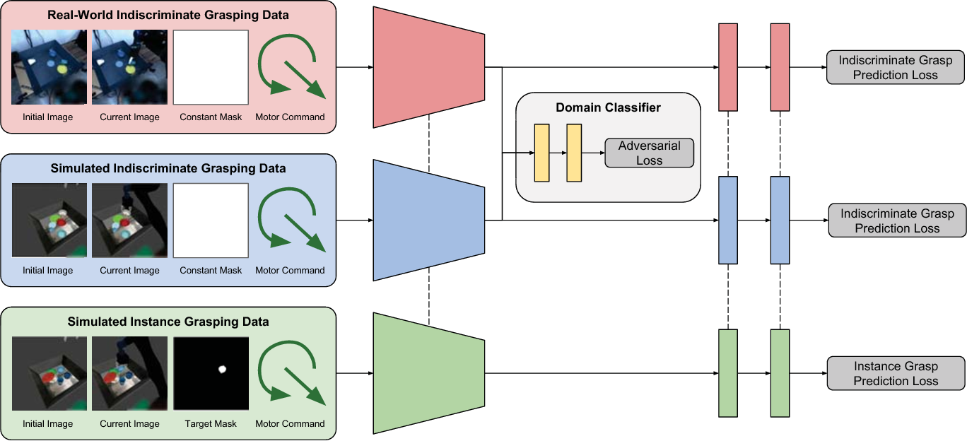 Figure 3 for Multi-Task Domain Adaptation for Deep Learning of Instance Grasping from Simulation