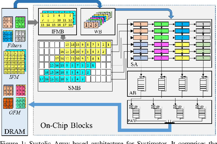 Figure 1 for Systimator: A Design Space Exploration Methodology for Systolic Array based CNNs Acceleration on the FPGA-based Edge Nodes