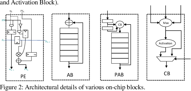 Figure 2 for Systimator: A Design Space Exploration Methodology for Systolic Array based CNNs Acceleration on the FPGA-based Edge Nodes