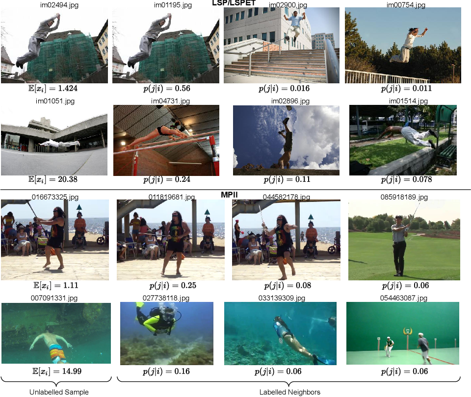 Figure 4 for EGL++: Extending Expected Gradient Length to Active Learning for Human Pose Estimation