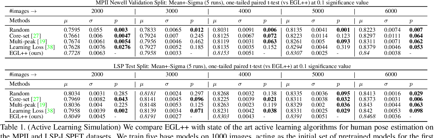 Figure 2 for EGL++: Extending Expected Gradient Length to Active Learning for Human Pose Estimation